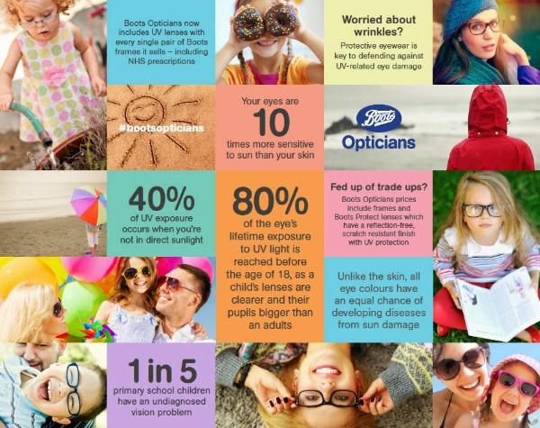 Boots Opticians stats