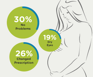 eyesight changes in pregnancy